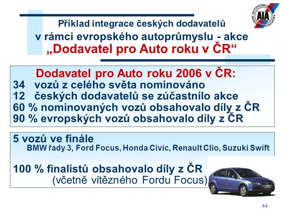 Dodavatel pro Auto roku 2006 v ČR: