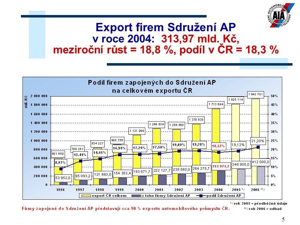 Export firem Sdružení AP v roce 2004: 313,97 mld