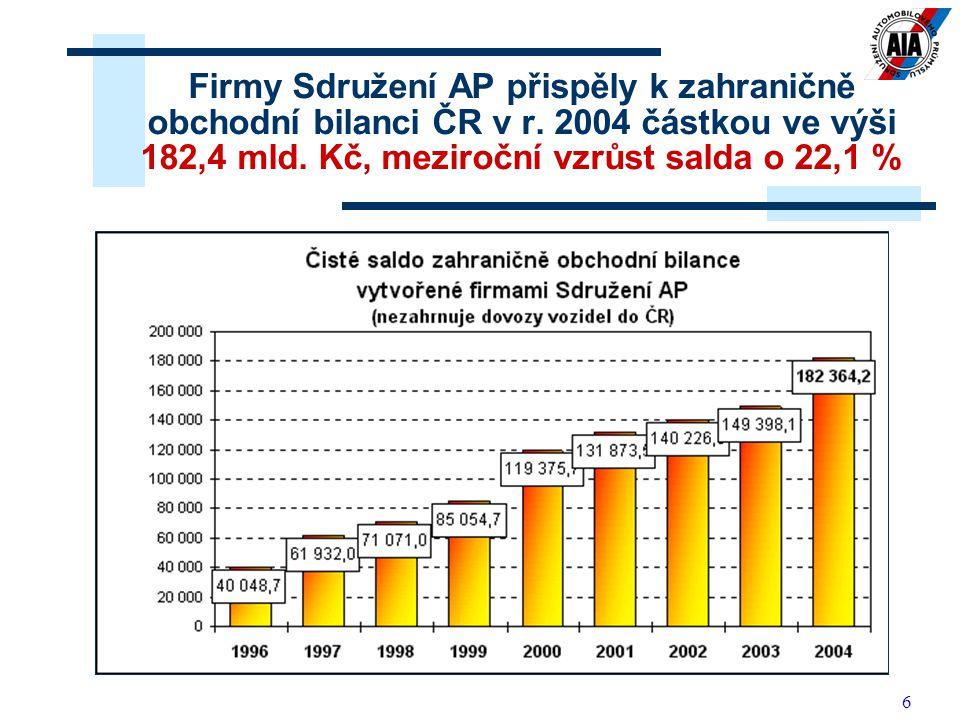 Firmy Sdružení AP přispěly k zahraničně obchodní bilanci ČR v r
