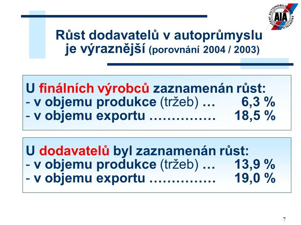 Růst dodavatelů v autoprůmyslu je výraznější (porovnání 2004 / 2003)