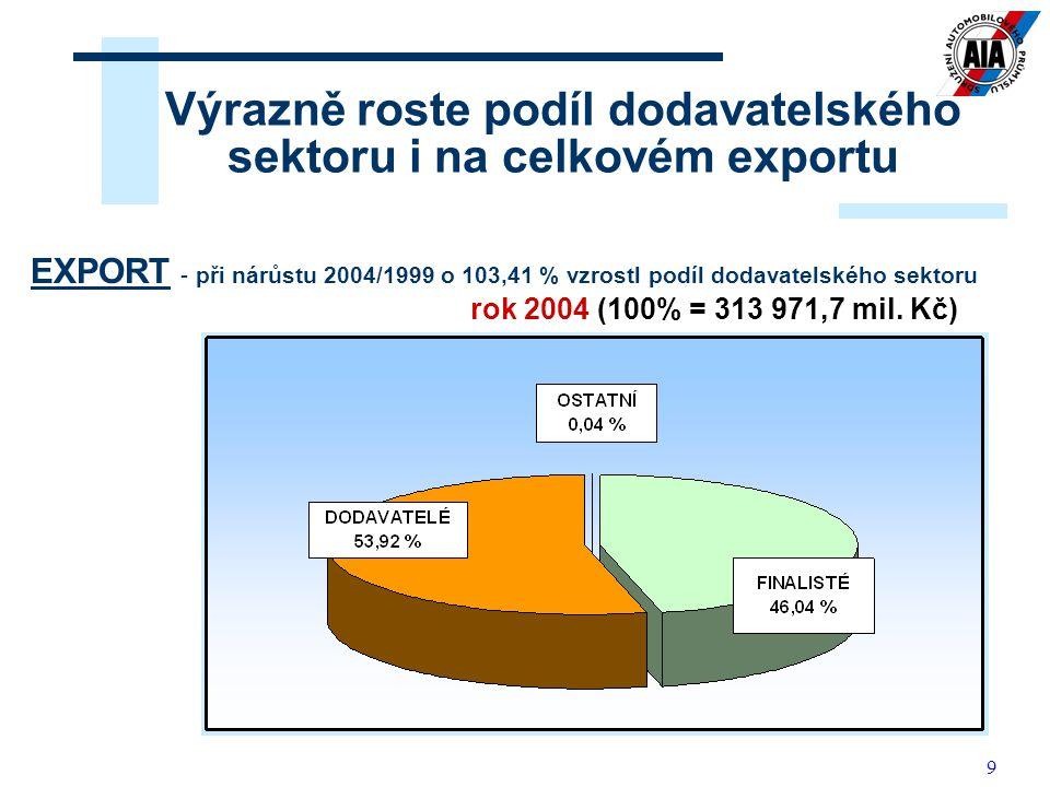 Výrazně roste podíl dodavatelského sektoru i na celkovém exportu