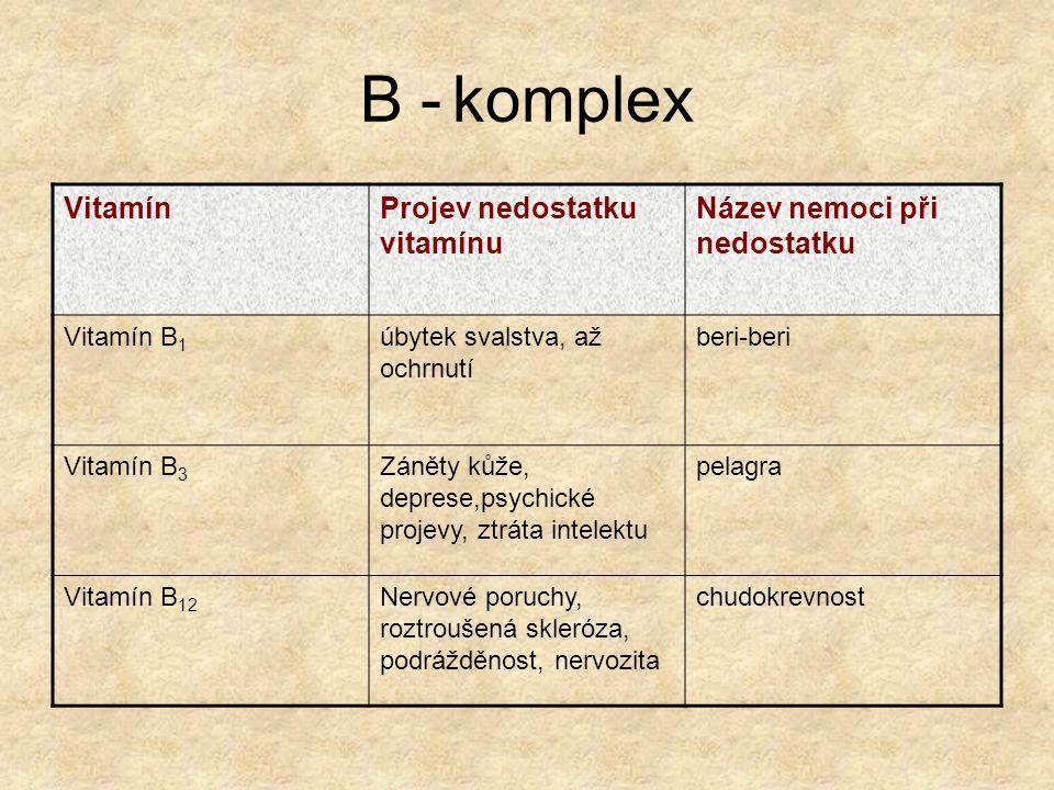 B - komplex Vitamín Projev nedostatku vitamínu