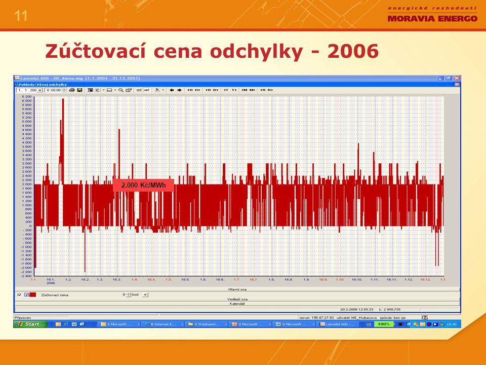 Zúčtovací cena odchylky – 1.Q/2007