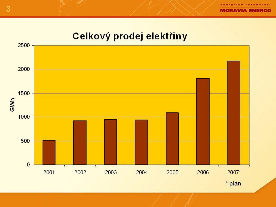 Současný stav na českém trhu s elektrickou energií