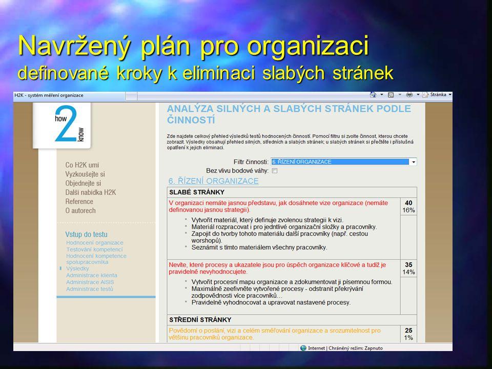Navržený plán pro organizaci definované kroky k eliminaci slabých stránek