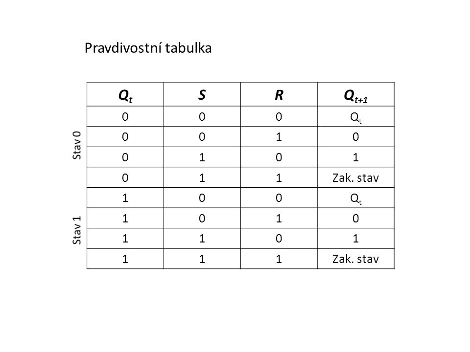 Pravdivostní tabulka Qt S R Qt+1 1 Zak. stav Stav 0 Stav 1
