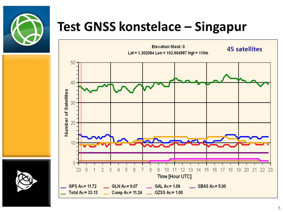 Test GNSS konstelace – Singapur