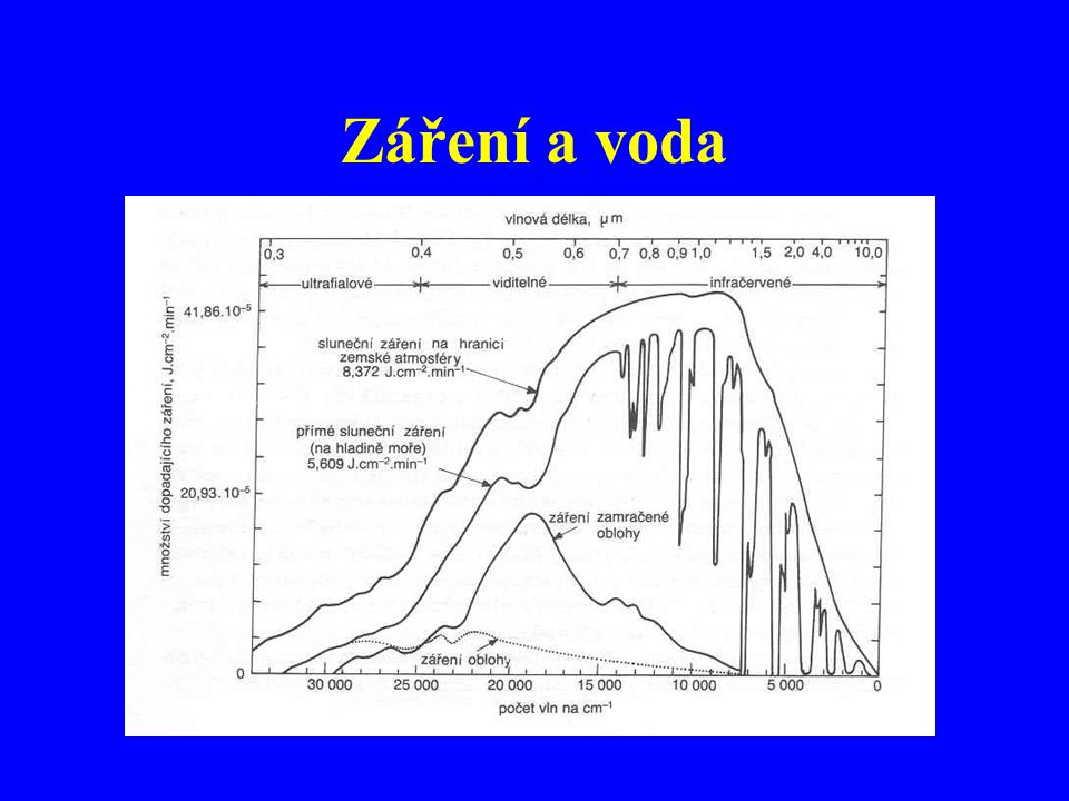 Záření a voda
