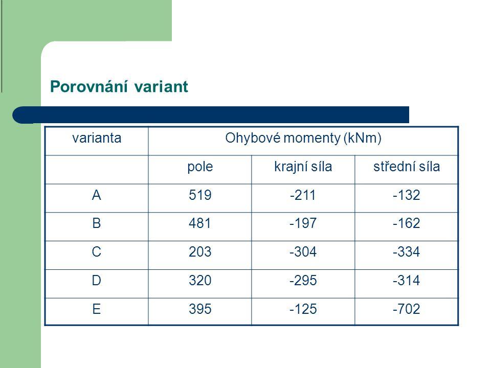 Porovnání variant varianta Ohybové momenty (kNm) pole krajní síla