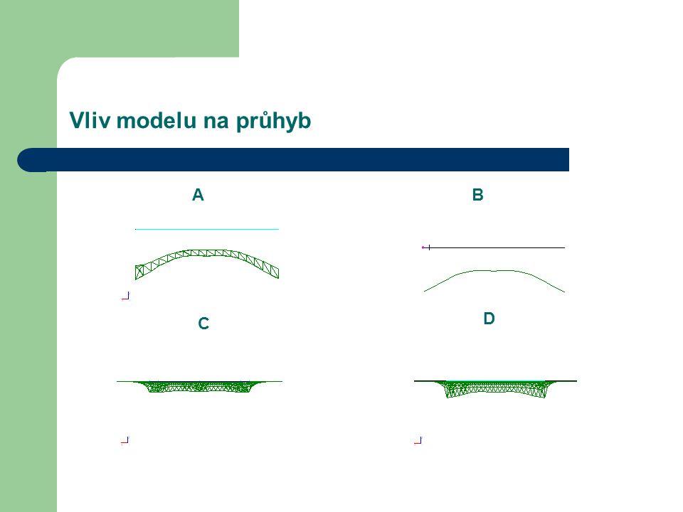 Vliv modelu na průhyb A B D C