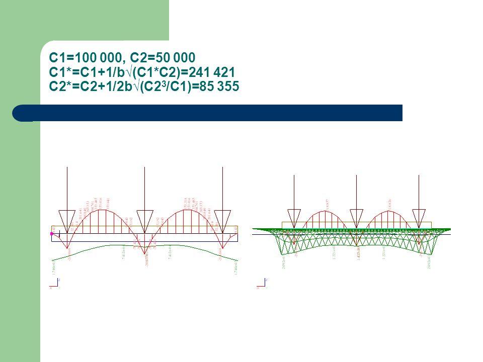 C1=100 000, C2=50 000 C1*=C1+1/b√(C1*C2)=241 421 C2*=C2+1/2b√(C23/C1)=85 355