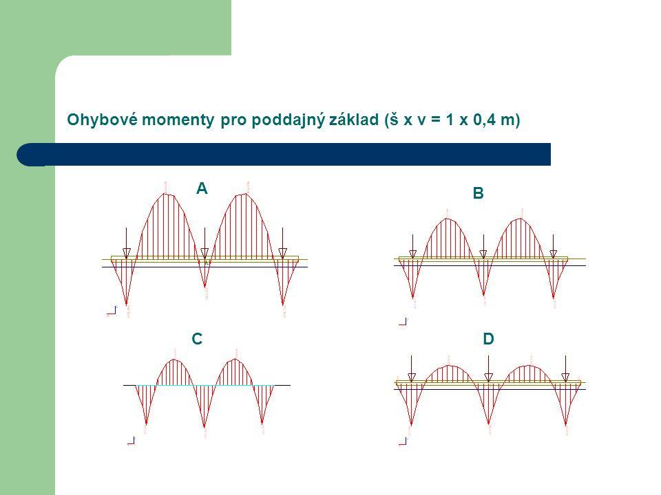 Ohybové momenty pro poddajný základ (š x v = 1 x 0,4 m)