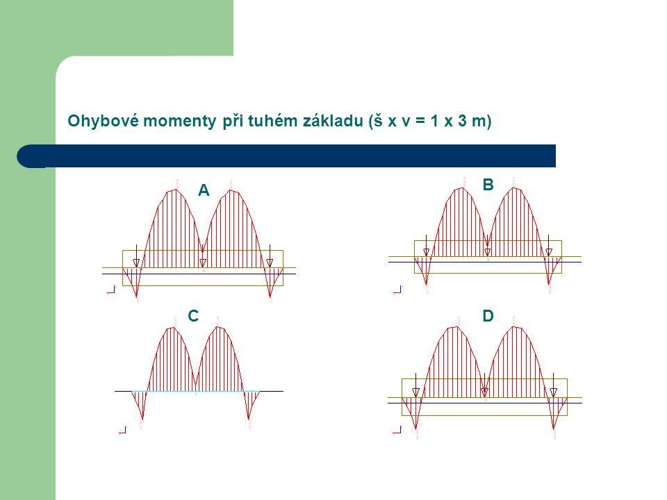 Ohybové momenty při tuhém základu (š x v = 1 x 3 m)