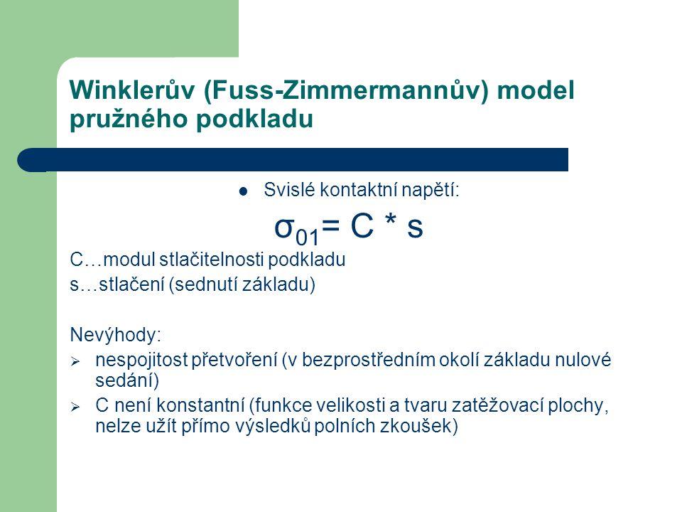 Winklerův (Fuss-Zimmermannův) model pružného podkladu