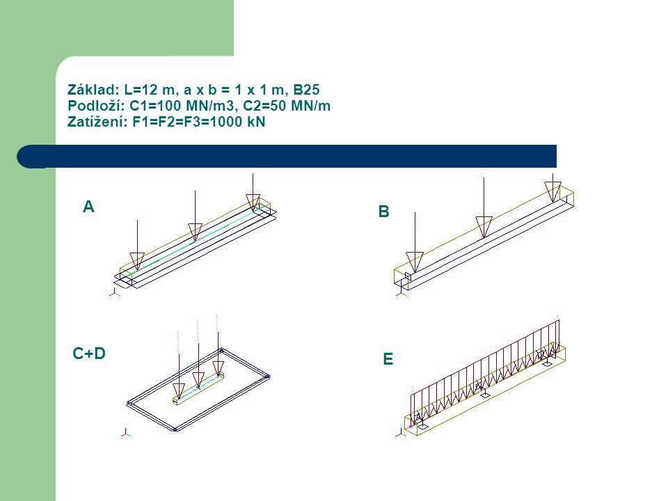 Základ: L=12 m, a x b = 1 x 1 m, B25 Podloží: C1=100 MN/m3, C2=50 MN/m Zatížení: F1=F2=F3=1000 kN