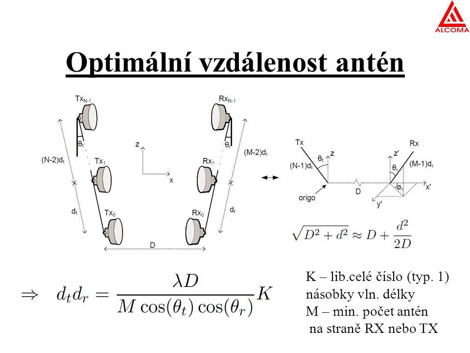 Optimální vzdálenost antén