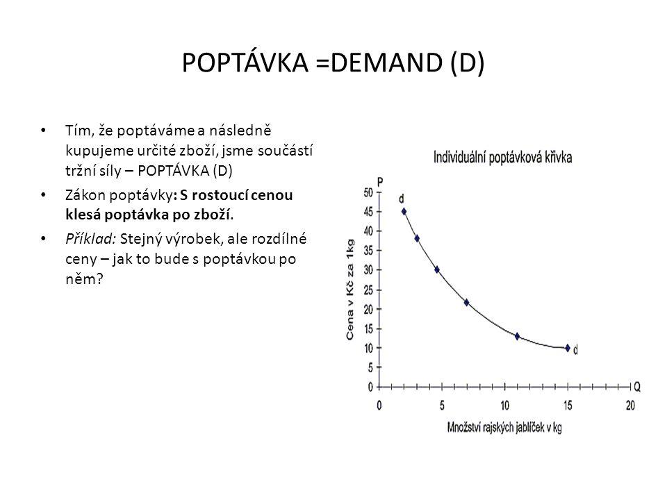 POPTÁVKA =DEMAND (D) Tím, že poptáváme a následně kupujeme určité zboží, jsme součástí tržní síly – POPTÁVKA (D)