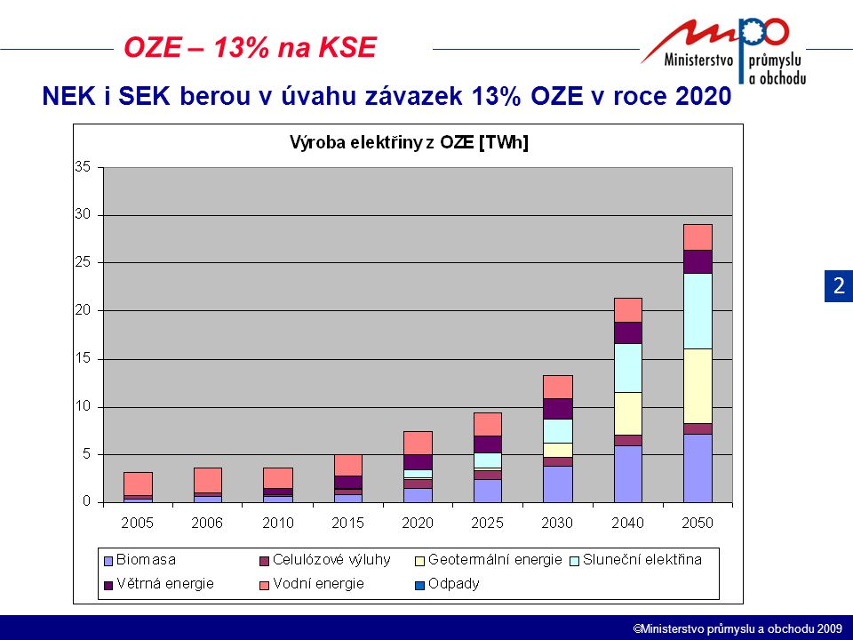 OZE – 13% na KSE NEK i SEK berou v úvahu závazek 13% OZE v roce 2020 2
