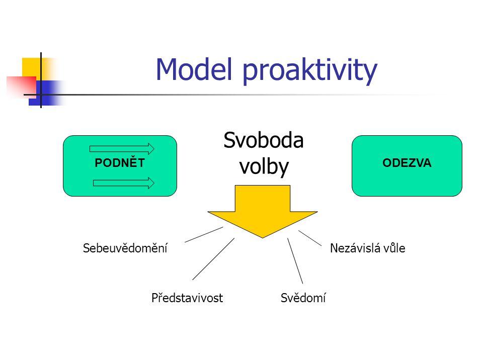 Model proaktivity Svoboda volby PODNĚT ODEZVA Sebeuvědomění