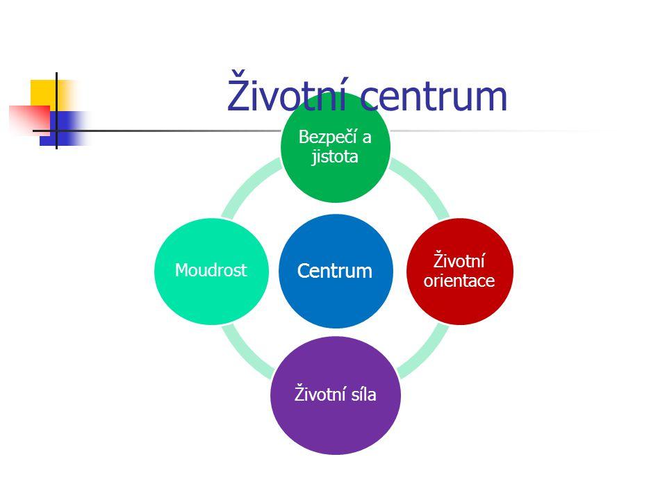 Životní centrum Centrum Bezpečí a jistota Životní orientace Moudrost