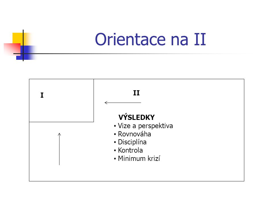 Orientace na II II I VÝSLEDKY Vize a perspektiva Rovnováha Disciplína