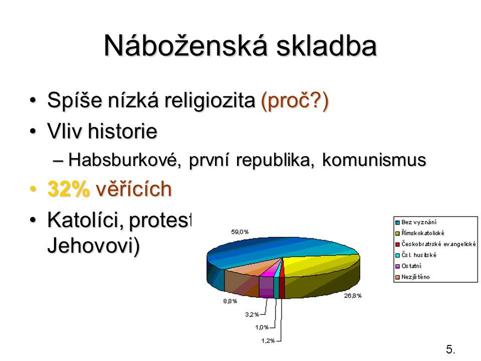 Náboženská skladba Spíše nízká religiozita (proč ) Vliv historie