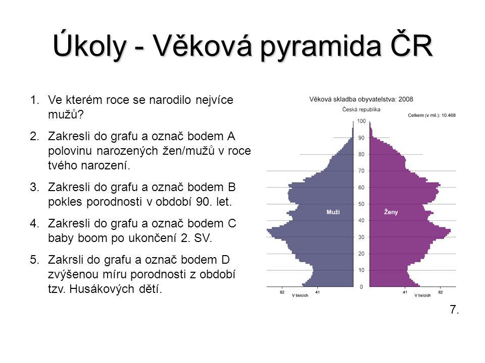 Úkoly - Věková pyramida ČR
