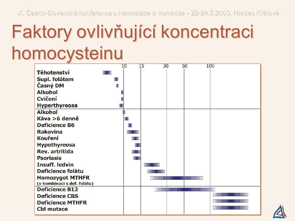 Faktory ovlivňující koncentraci homocysteinu