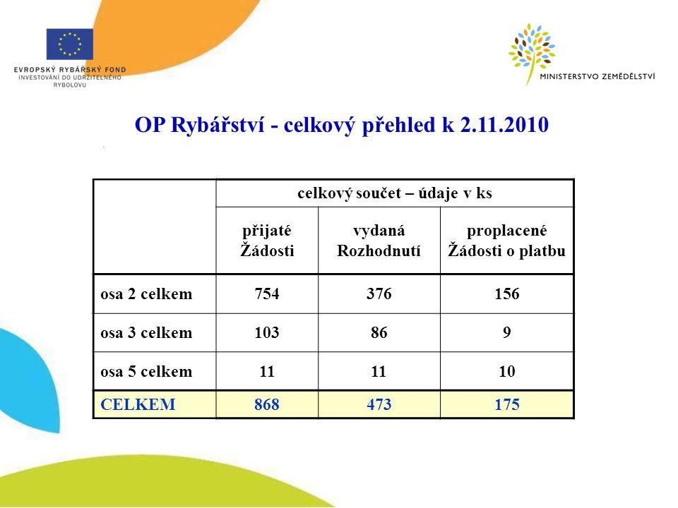 OP Rybářství - celkový přehled k 2.11.2010