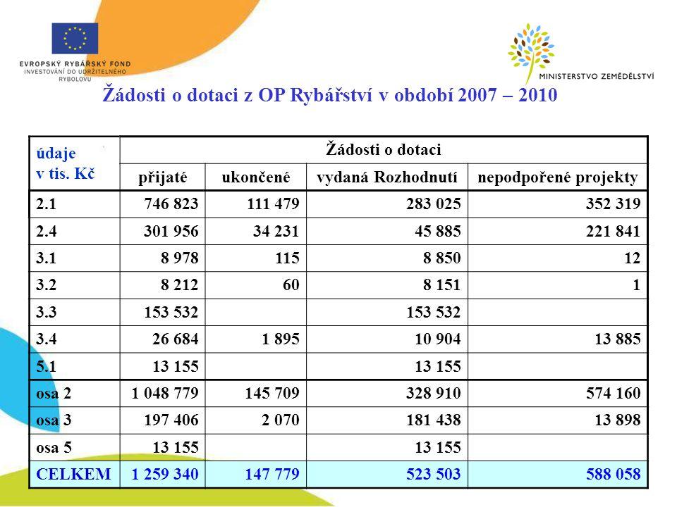 Žádosti o dotaci z OP Rybářství v období 2007 – 2010