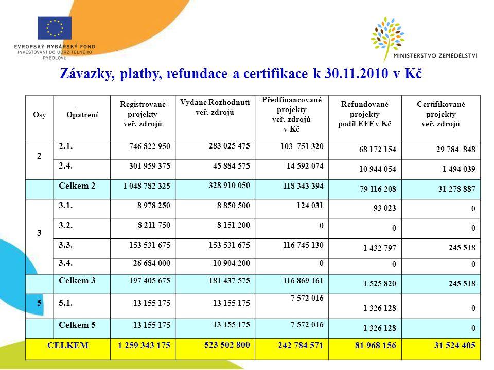 Závazky, platby, refundace a certifikace k 30.11.2010 v Kč