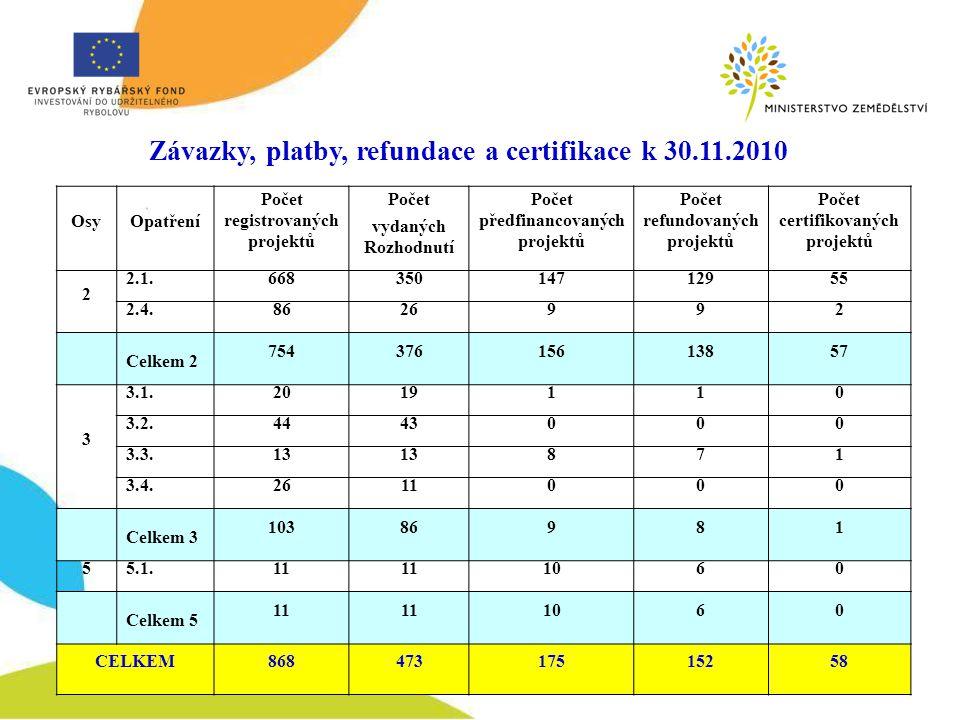 Závazky, platby, refundace a certifikace k 30.11.2010