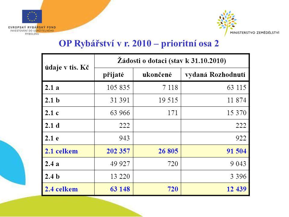 OP Rybářství v r. 2010 – prioritní osa 2