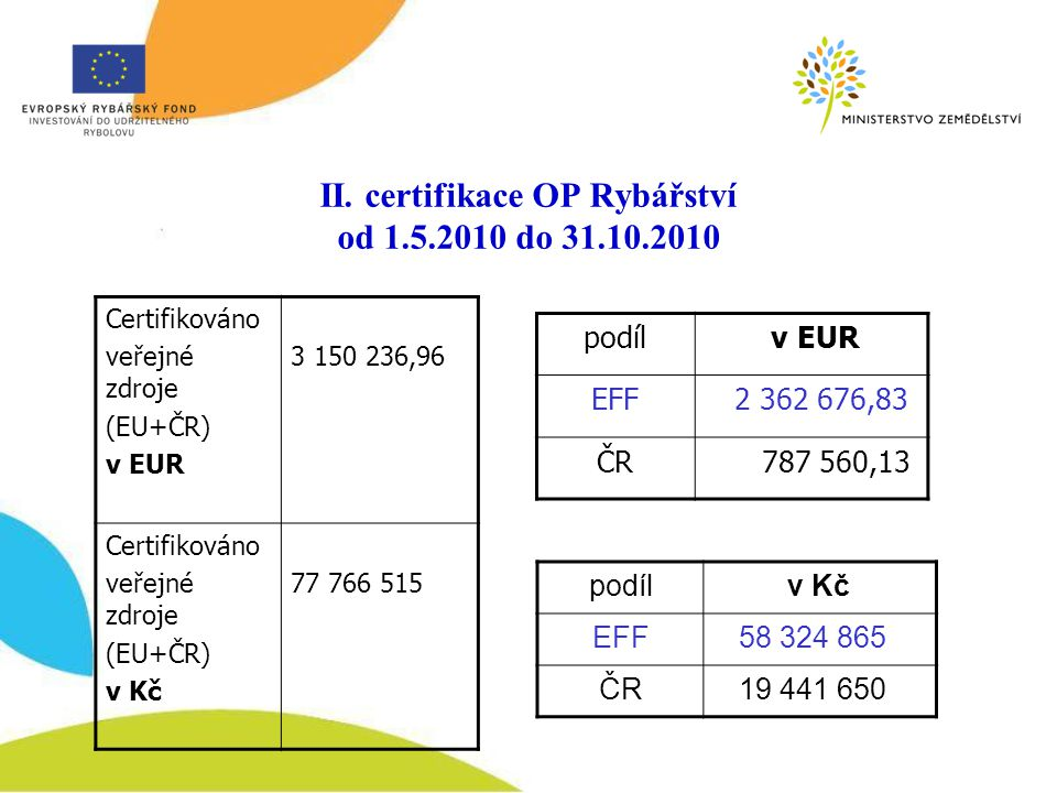 II. certifikace OP Rybářství od 1.5.2010 do 31.10.2010
