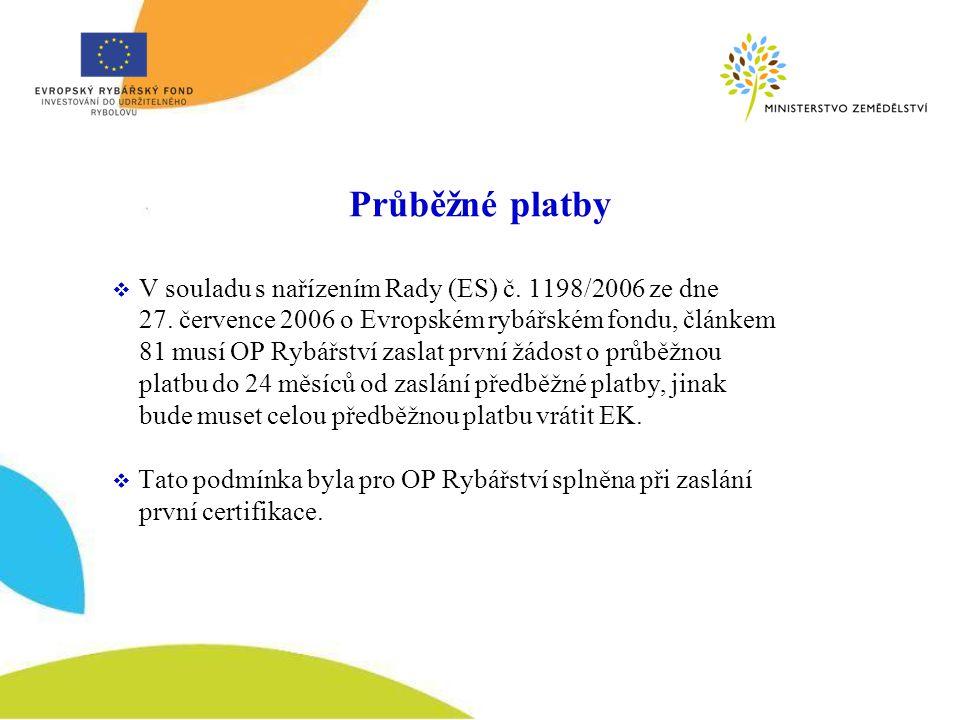 Průběžné platby V souladu s nařízením Rady (ES) č. 1198/2006 ze dne