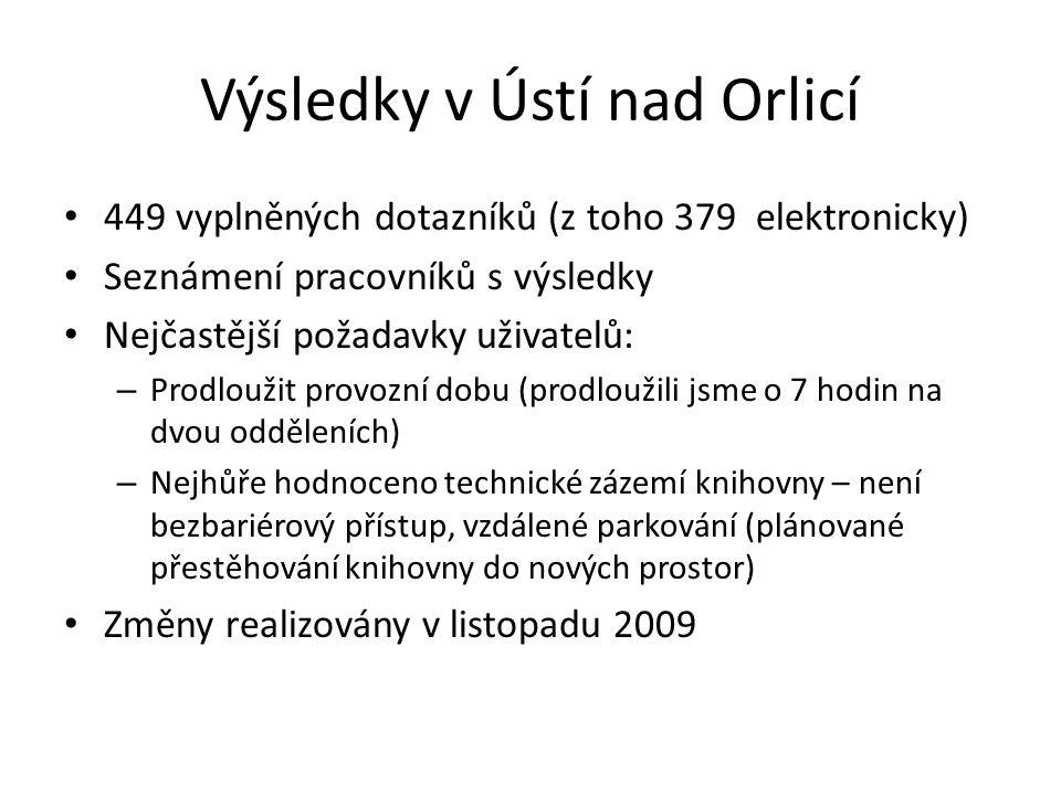 Výsledky v Ústí nad Orlicí