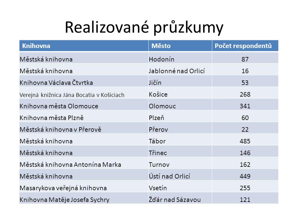 Realizované průzkumy Knihovna Město Počet respondentů Městská knihovna