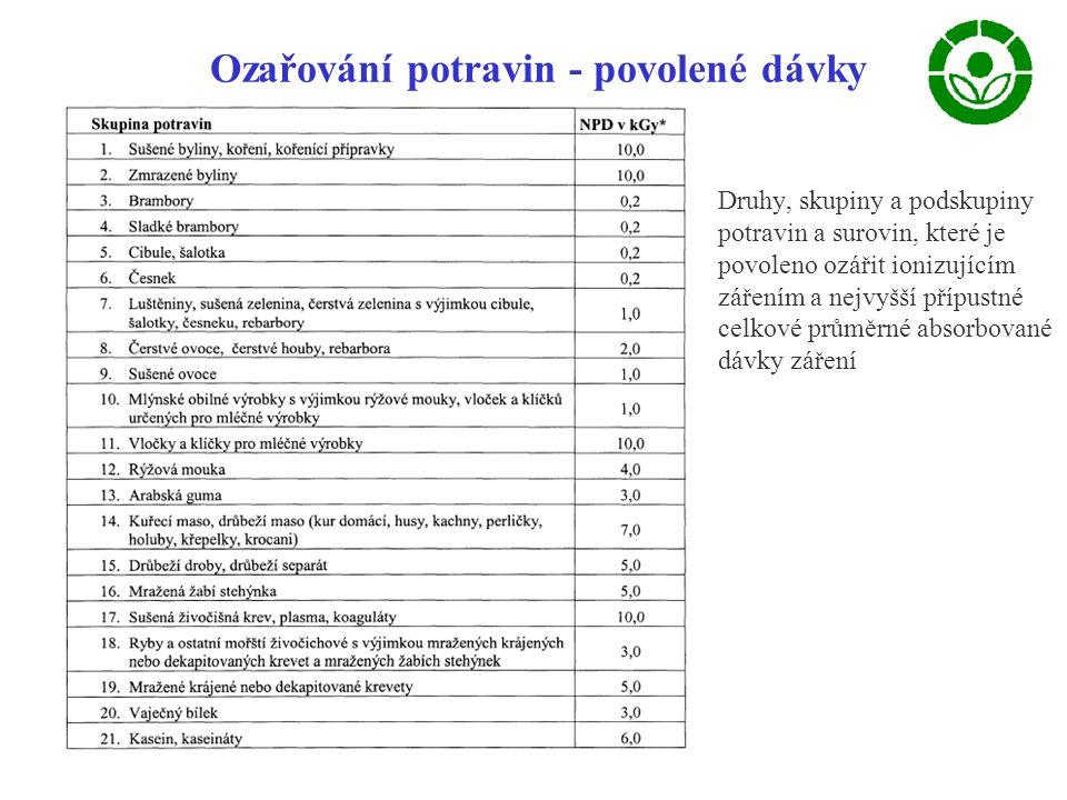 Ozařování potravin - povolené dávky
