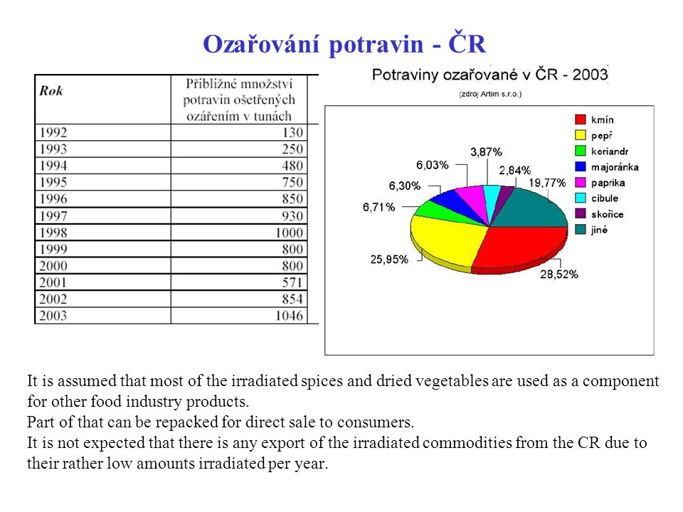 Ozařování potravin - ČR