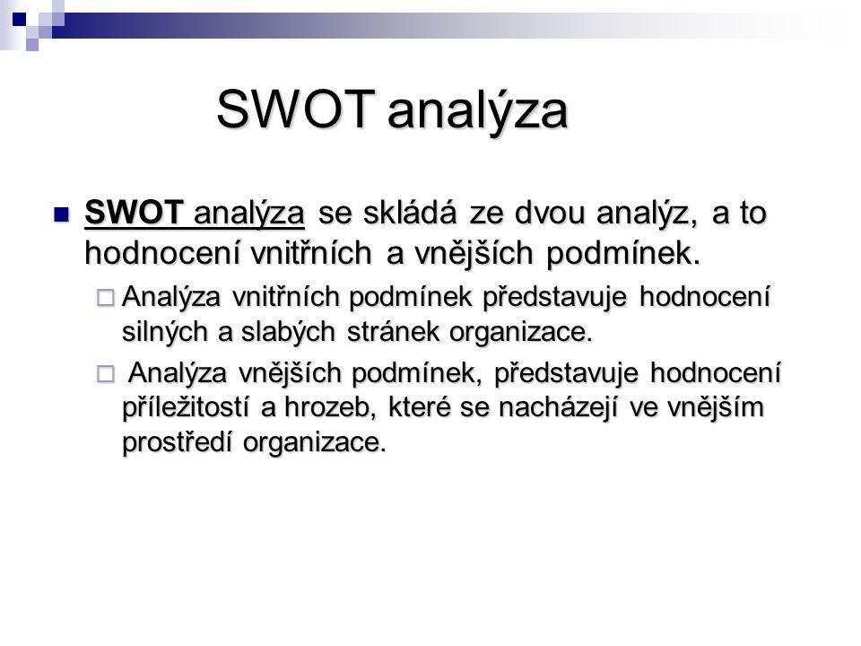 SWOT analýza SWOT analýza se skládá ze dvou analýz, a to hodnocení vnitřních a vnějších podmínek.