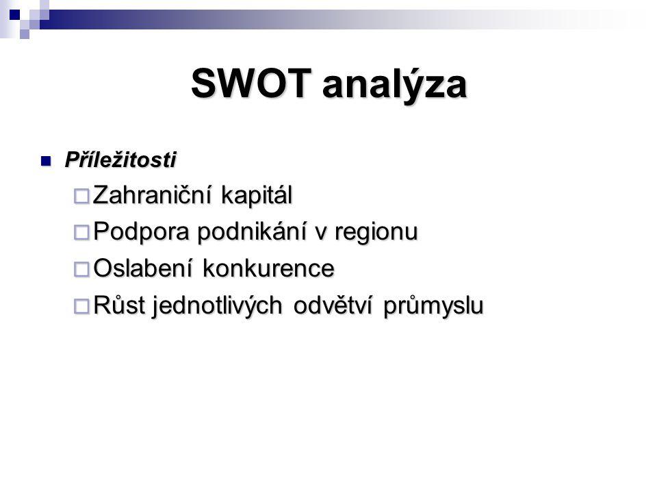 SWOT analýza Zahraniční kapitál Podpora podnikání v regionu