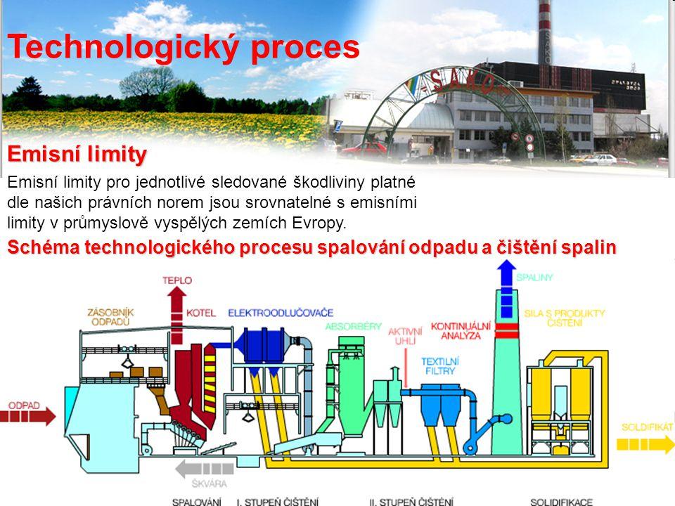 Technologický proces Emisní limity