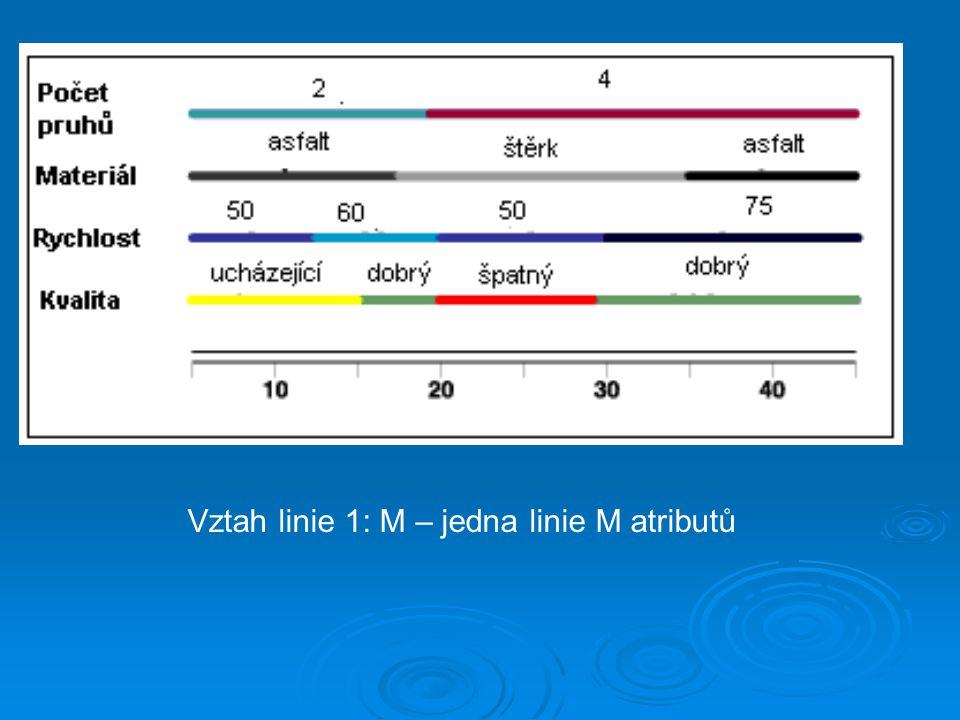 Vztah linie 1: M – jedna linie M atributů