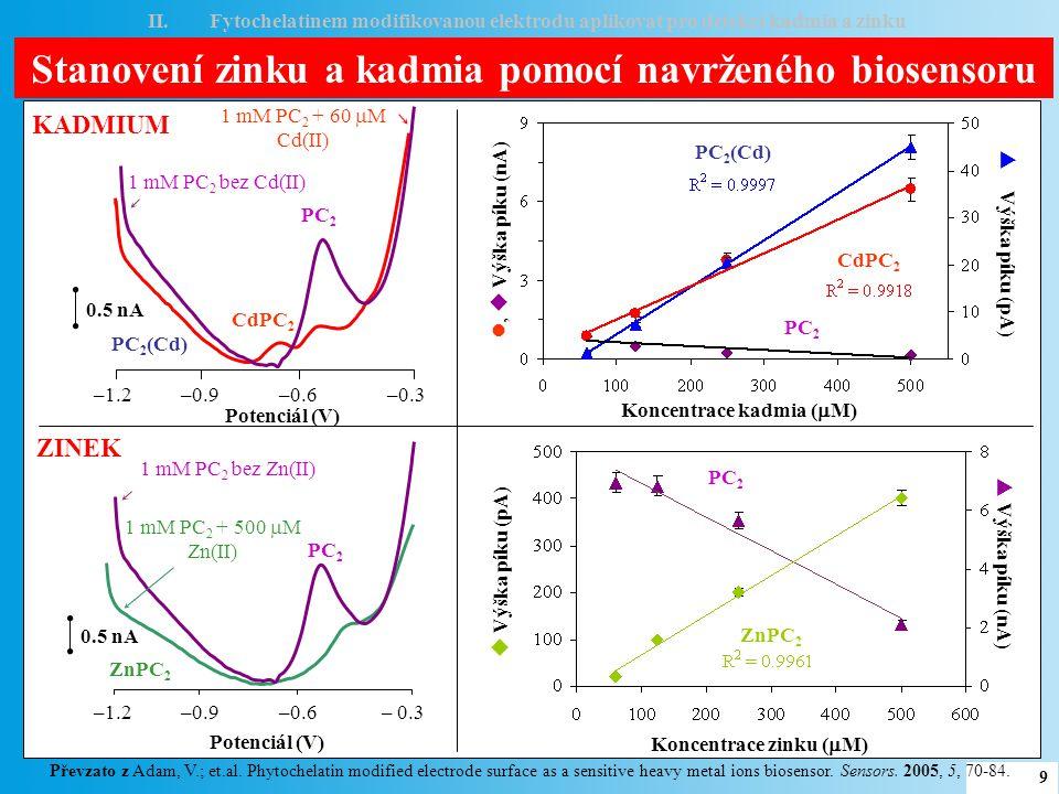 Stanovení zinku a kadmia pomocí navrženého biosensoru