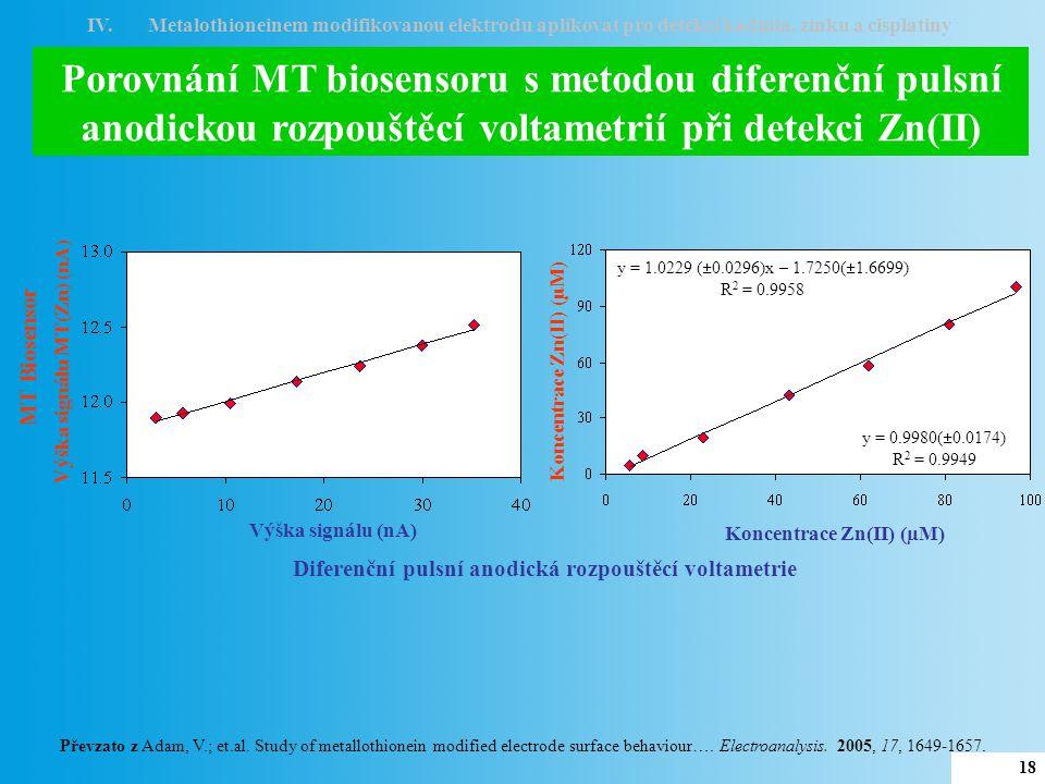 IV. Metalothioneinem modifikovanou elektrodu aplikovat pro detekci kadmia, zinku a cisplatiny