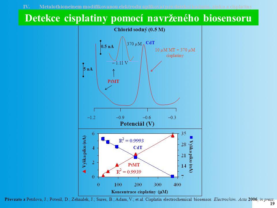 Detekce cisplatiny pomocí navrženého biosensoru