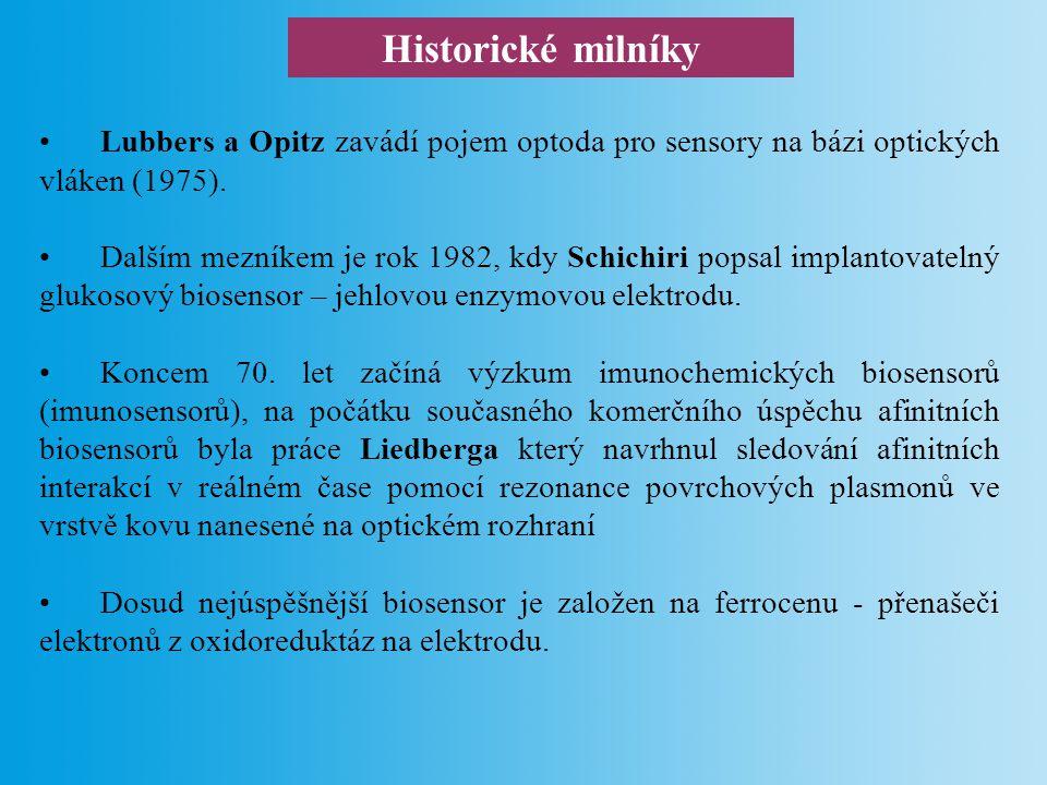 Historické milníky Lubbers a Opitz zavádí pojem optoda pro sensory na bázi optických vláken (1975).