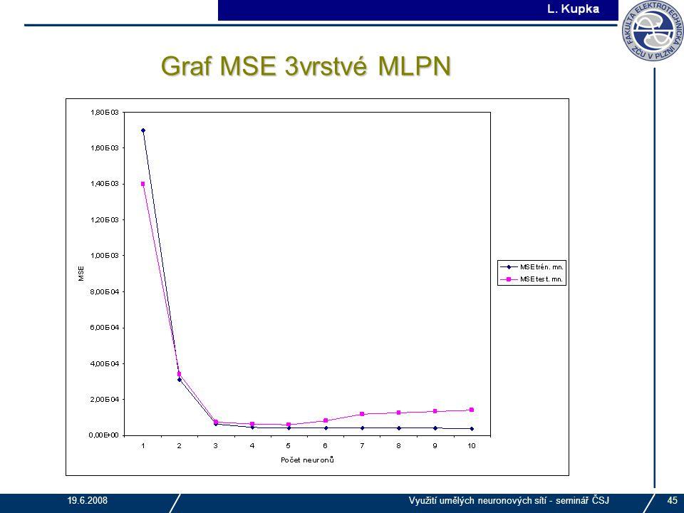 Graf MSE 3vrstvé MLPN 19.6.2008 Využití umělých neuronových sítí - seminář ČSJ