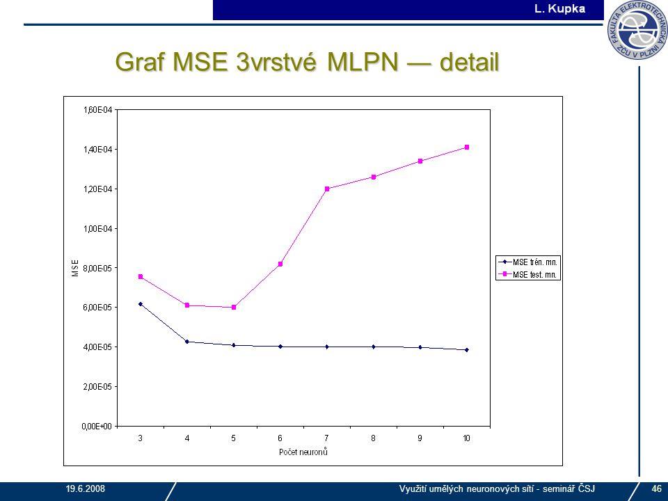 Graf MSE 3vrstvé MLPN ― detail