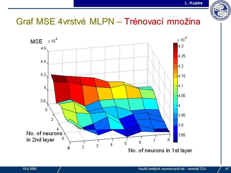 Graf MSE 4vrstvé MLPN – Trénovací množina